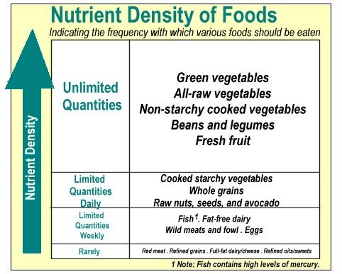 Nutrient-Density Chart
